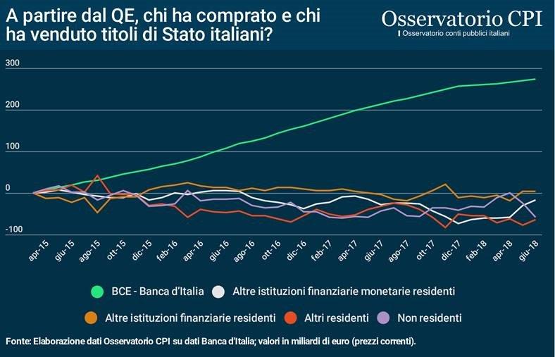 A partire dal QE, chi ha comprato e chi ha venduto i titoli di stato italiani?