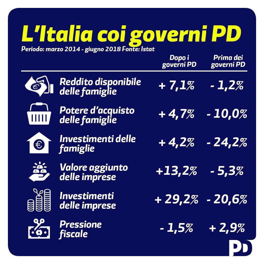 L'Italia coi governi PD