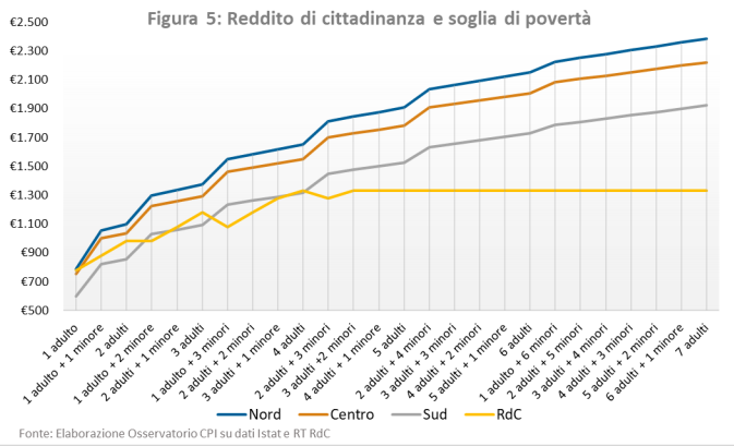 Gli ultimi dati sulla crescita e l'andamento del rapporto tra Debito pubblico e Pil