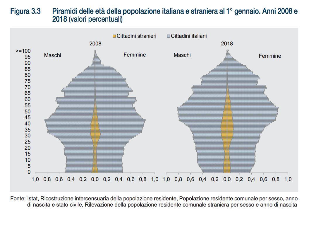 """Francesco Seghezzi: """"Impressionante vedere come è cambiata la piramide demografica italiana in soli dieci anni"""""""