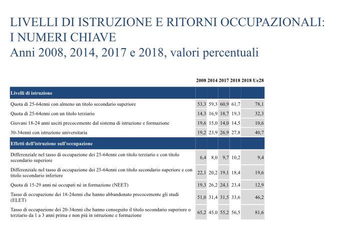 La correlazione tra istruzione e occupazione in una sola tabella Istat