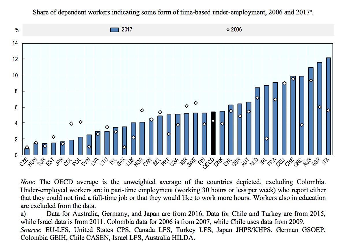 """Francesco Seghezzi: """"Italia non è solo uno dei paesi OCSE con più basso numero di occupati"""""""