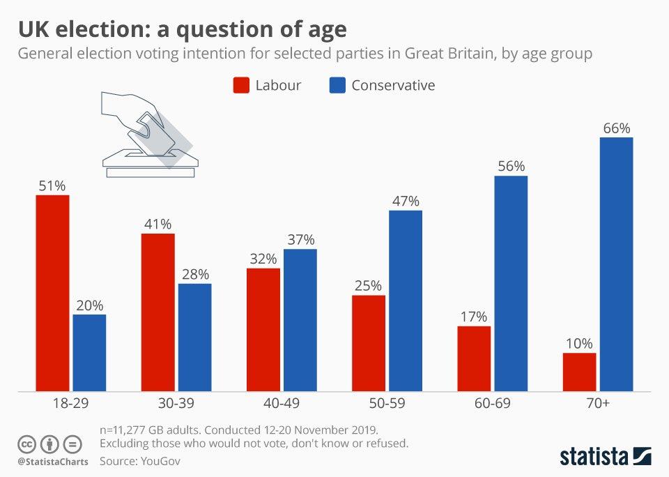 I giovani inglesi non hanno votato Johnson