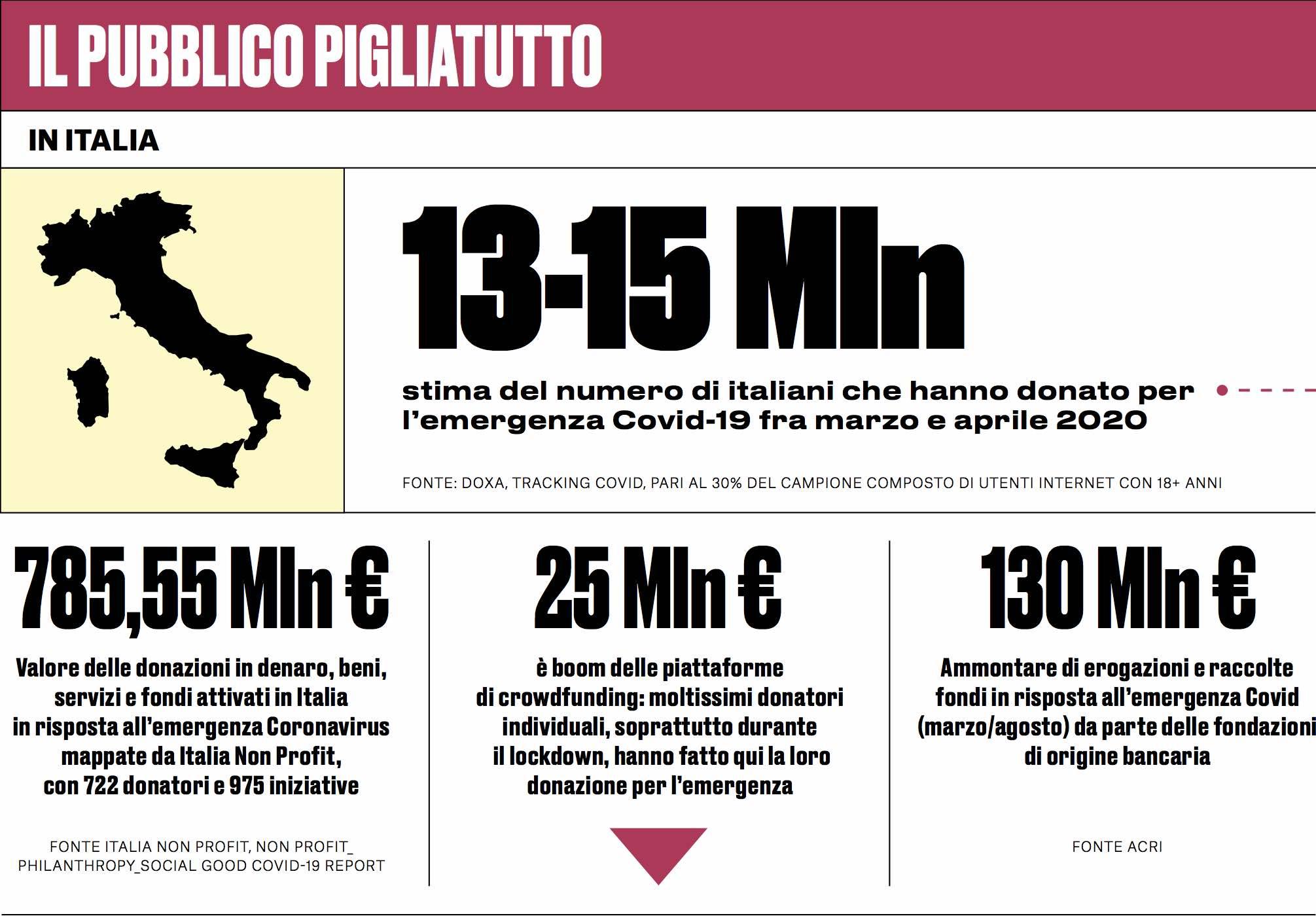 IL 6° ITALY GIVING REPORT: la dichiarazione di Luigi Bobba